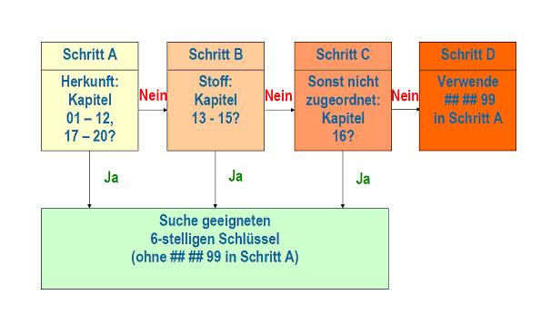 Tabelle: Schematische Darstellung der Zuordnungen