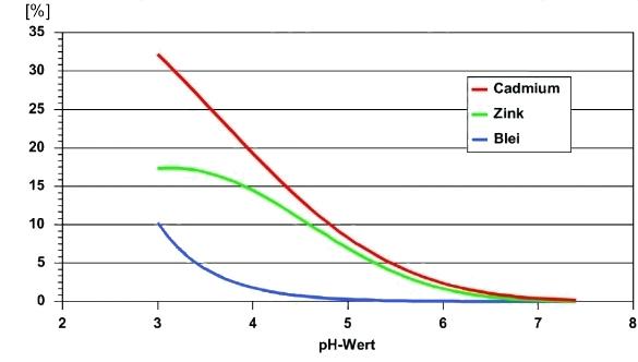 Schematische Darstellung der pH-Mobilität