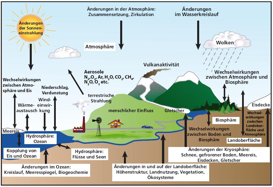 Klimaelemente