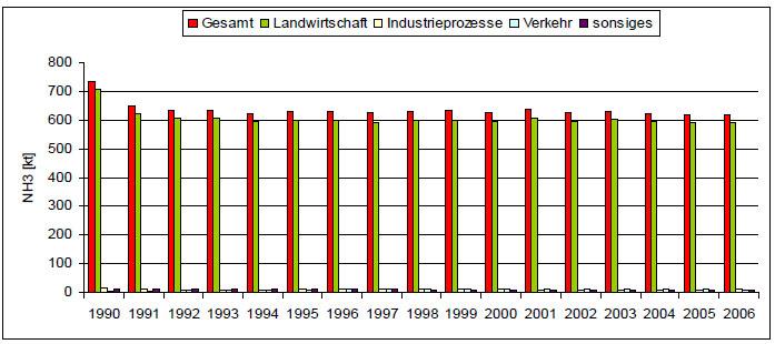 Darstellung der Emissionen nach Sektoren in Deutschland