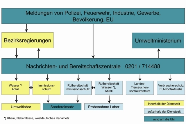 Strukturbild zur Nachrichtenbereitschaftszentrale im Zusammenhang mit der Umweltverwaltung und dem Sondereinsatz