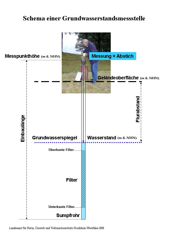 grundwasserstand karte nrw LANUV: Grundwasserstand